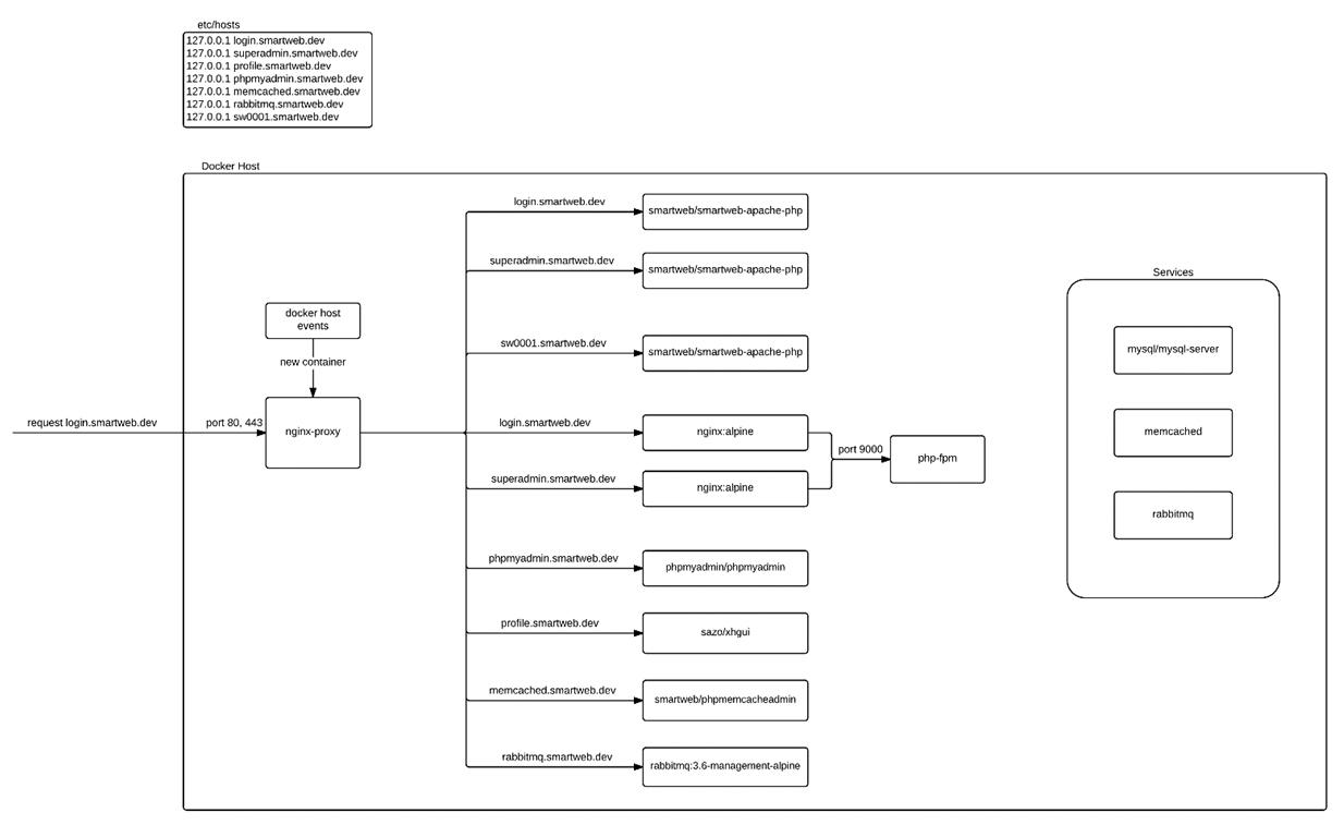 Docker at SmartWeb: How SmartWeb ended up using Docker